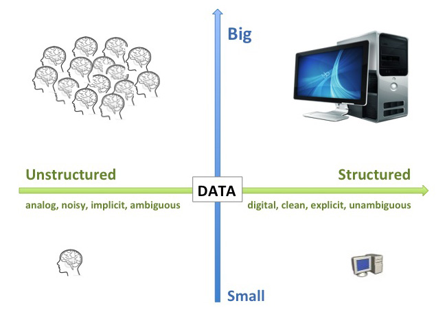 Big Data vs Collective Intelligence
