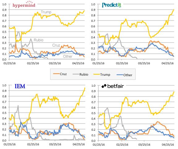 panel-markets