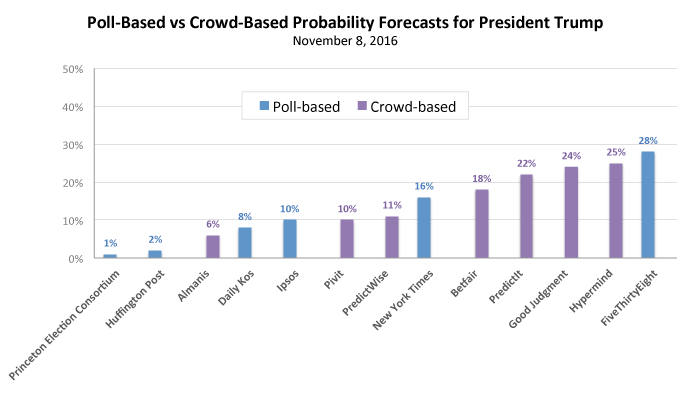 poll-vs-crowd