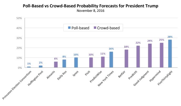 poll-vs-crowd