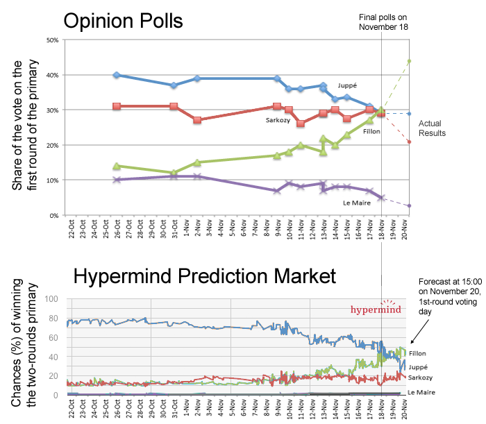 primdroite-polls-vs-hm